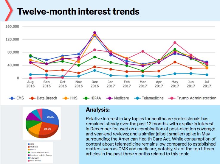 Twelve Month Interest Trends