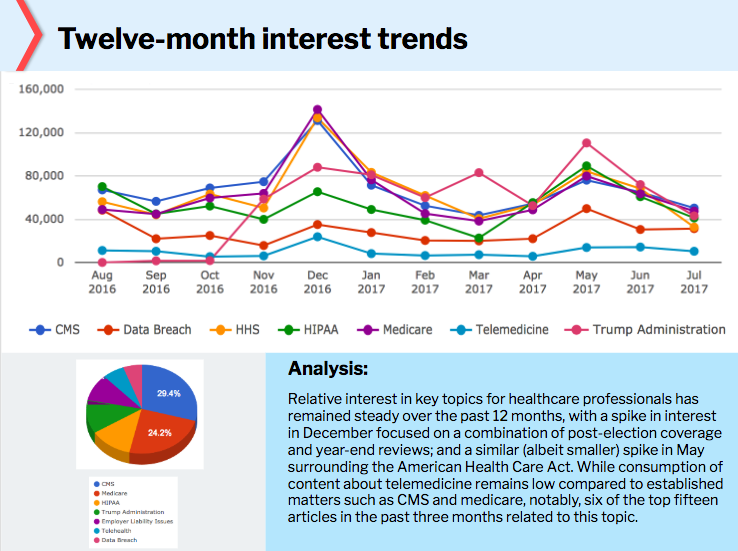 Twelve Month Interest Trends